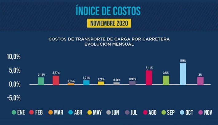 costos de transporte