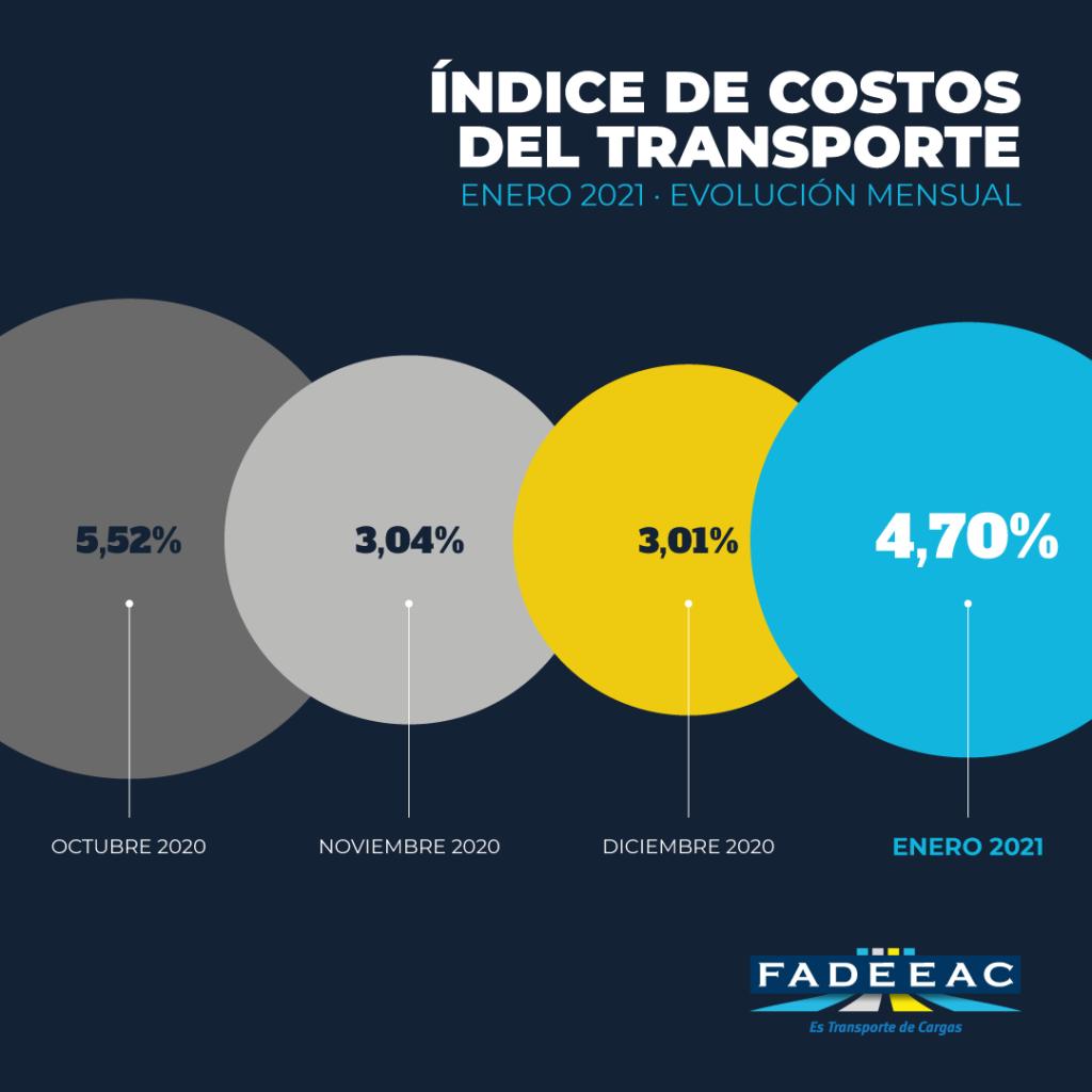 costos del transporte