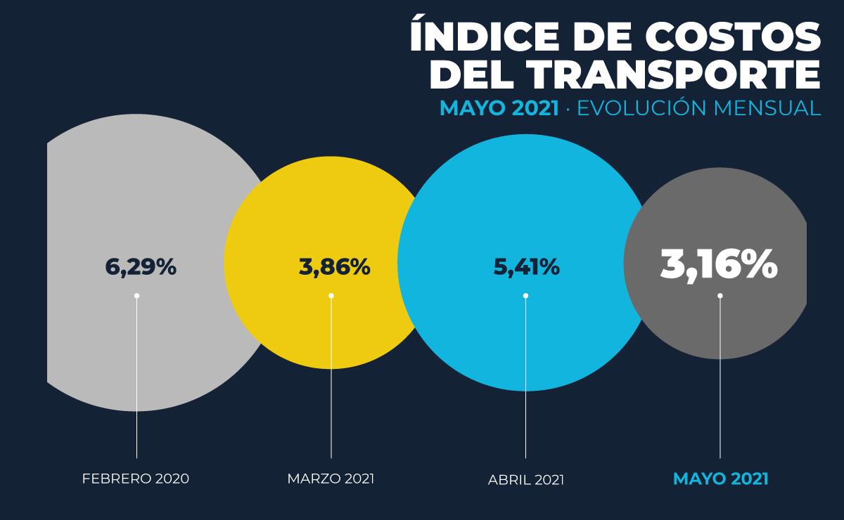costos-transporte-argentina-mayo