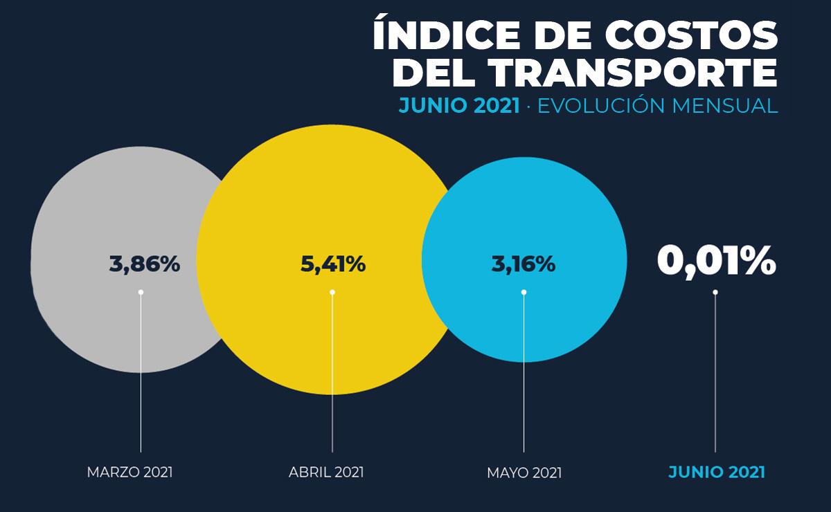 costos-transporte-argentina-2021