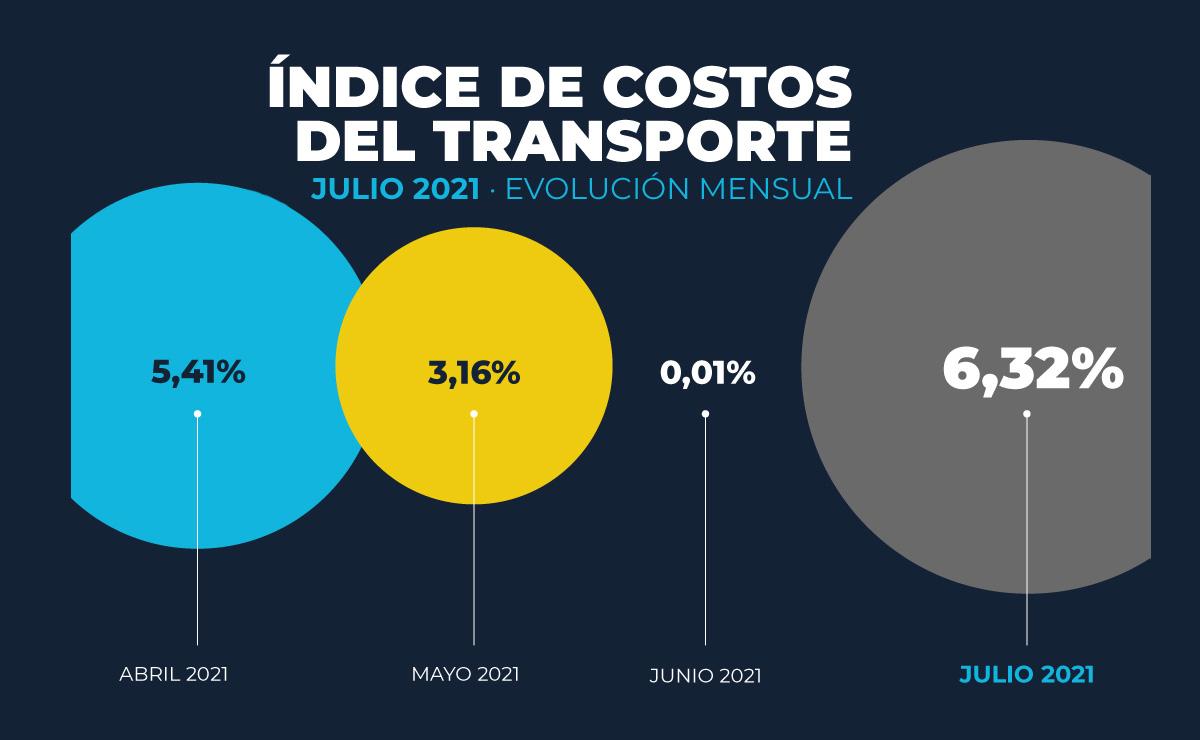 costos-transporte-julio-2021